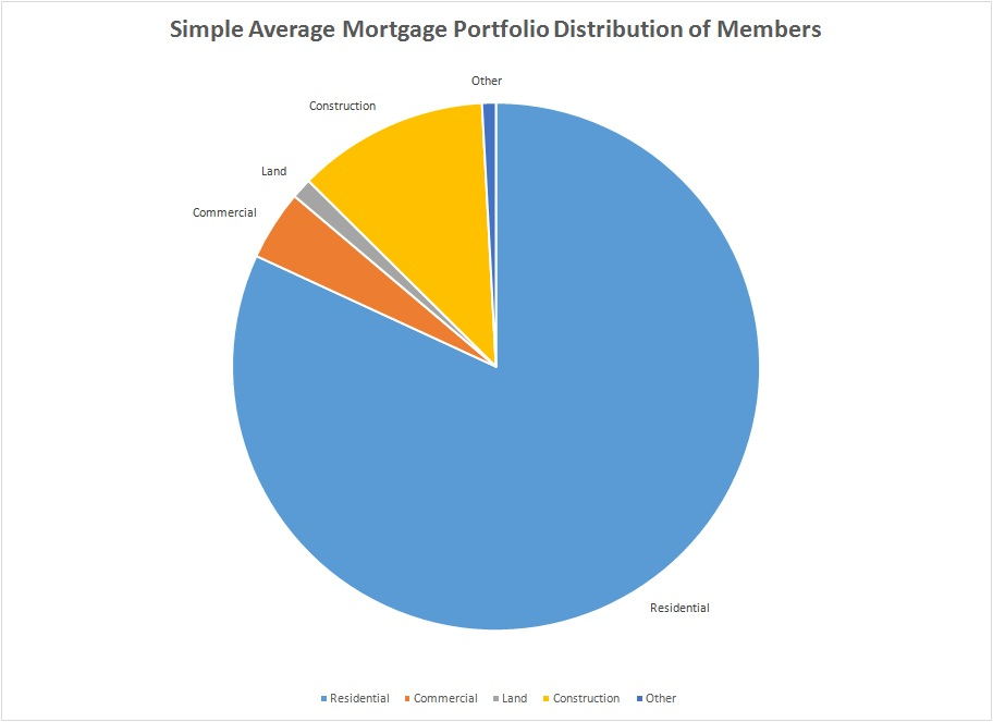 MortgageDistributionJun2016